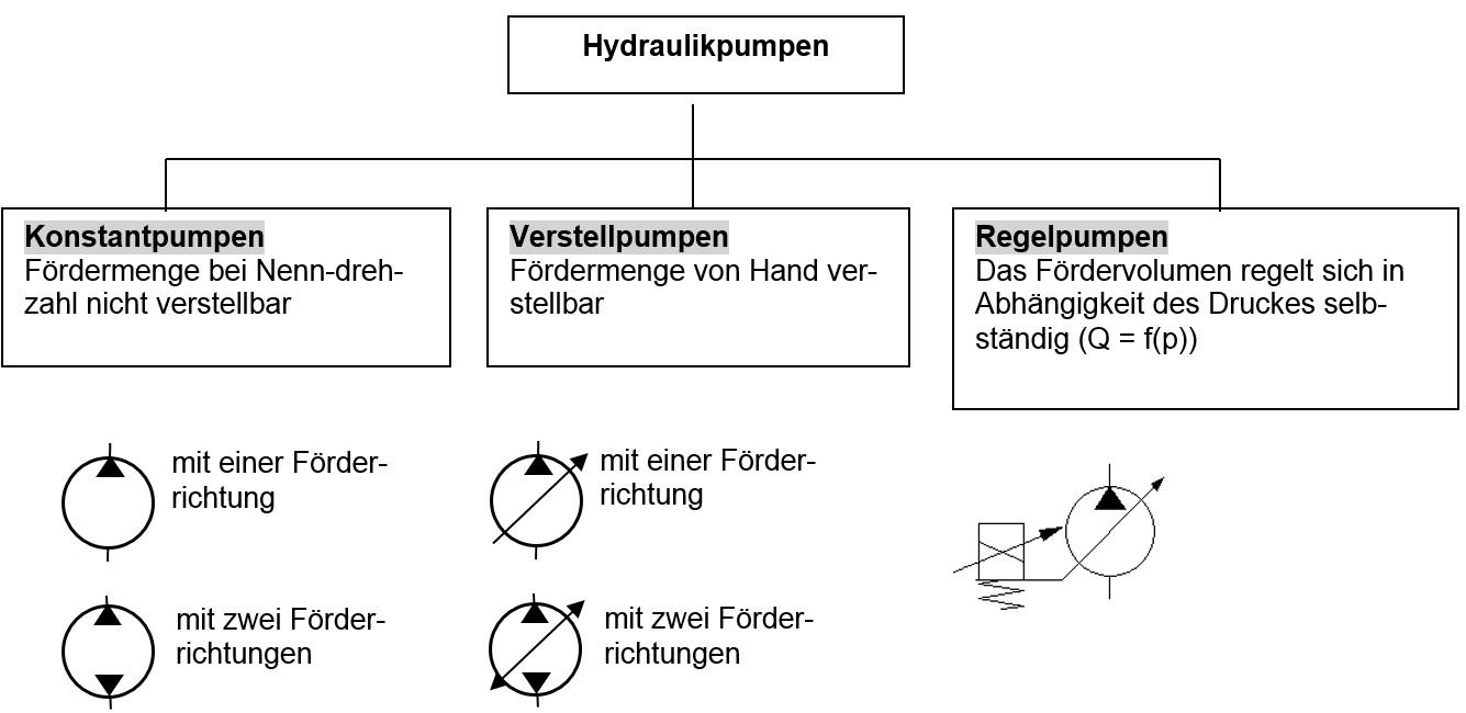 volumetrischer wirkungsgrad zahnradpumpe