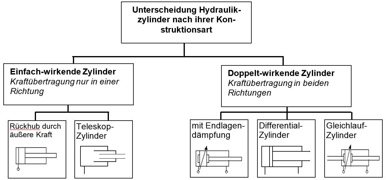 Hydraulikzylinder dichtung wechseln – Abfluss reinigen mit ...